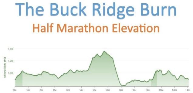 buck ridge elevation